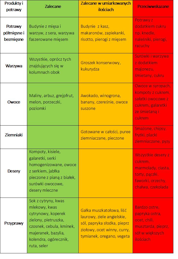 tabelka 4