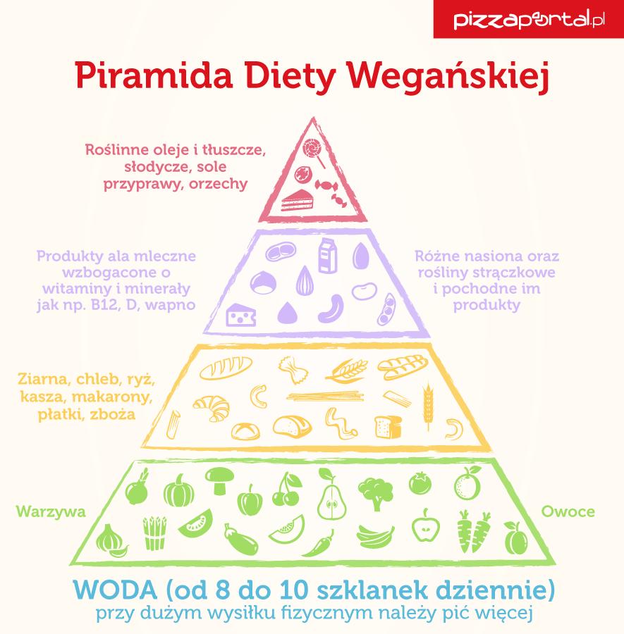 PizzaPortal.pl_piramida_diety_weganskiej